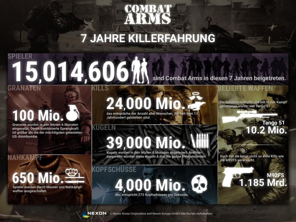 CA_Infografik_7Jahre