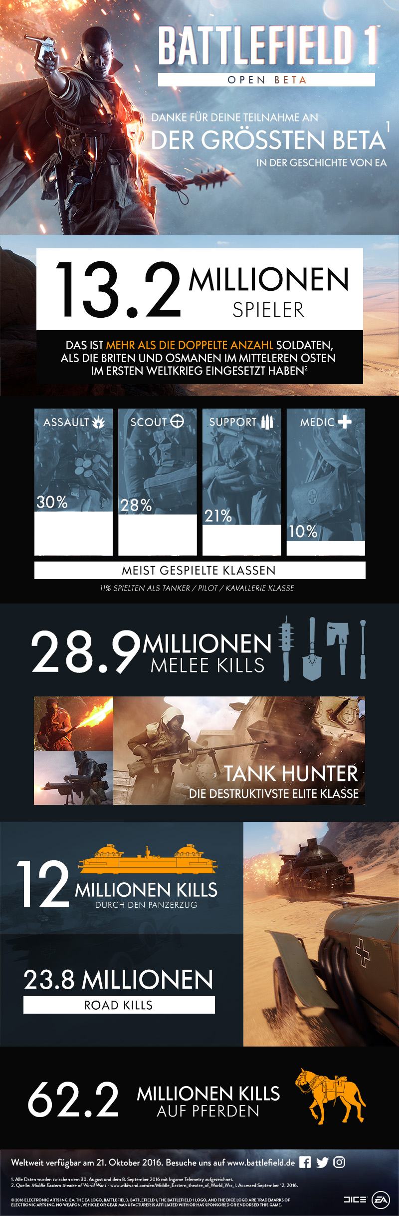 battlefield1_infografik_beta