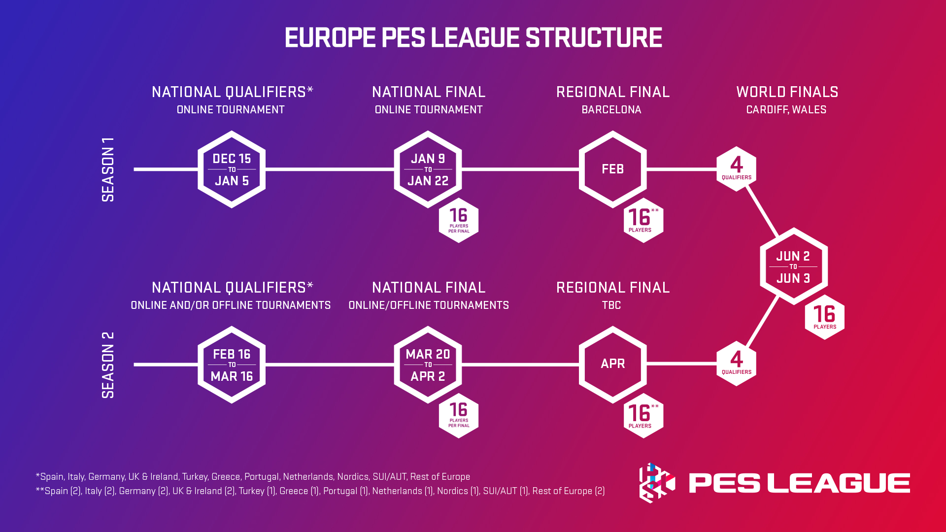 PES LEAGUE_Europe_structure