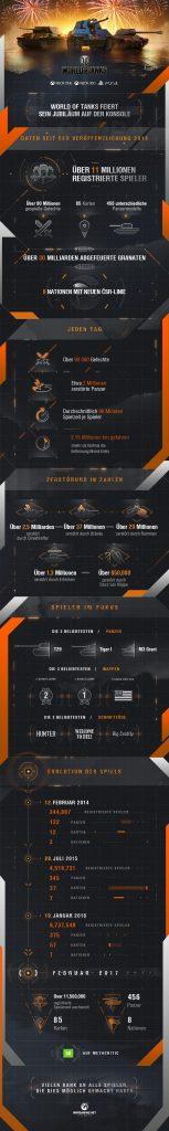 WoT_ConsoleAnniversaryAssets_infographic_DE